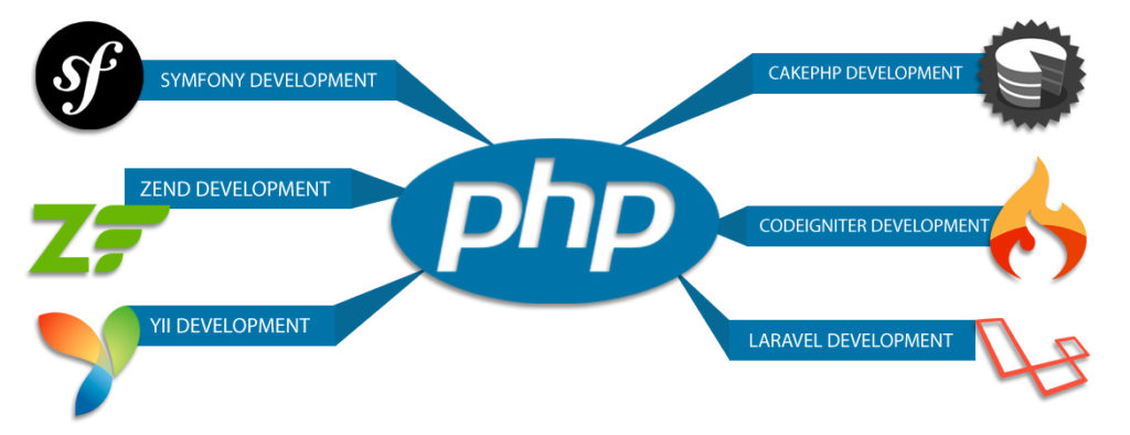 php frameworks for php developers