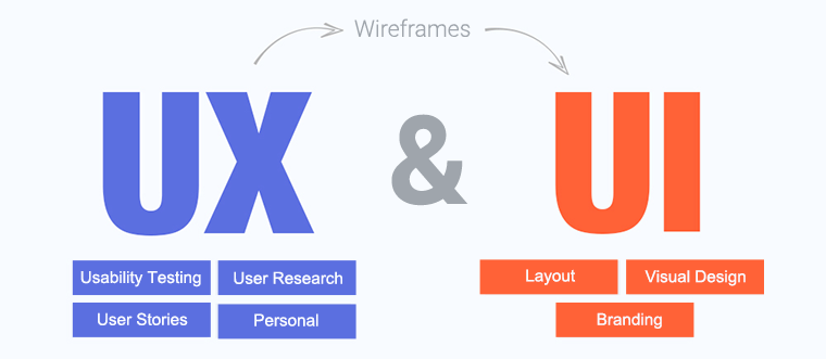 Ui Ux Developer >> Why Is Learning Html5 Essential For A Ui Developer